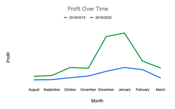 Profit Over Time.png