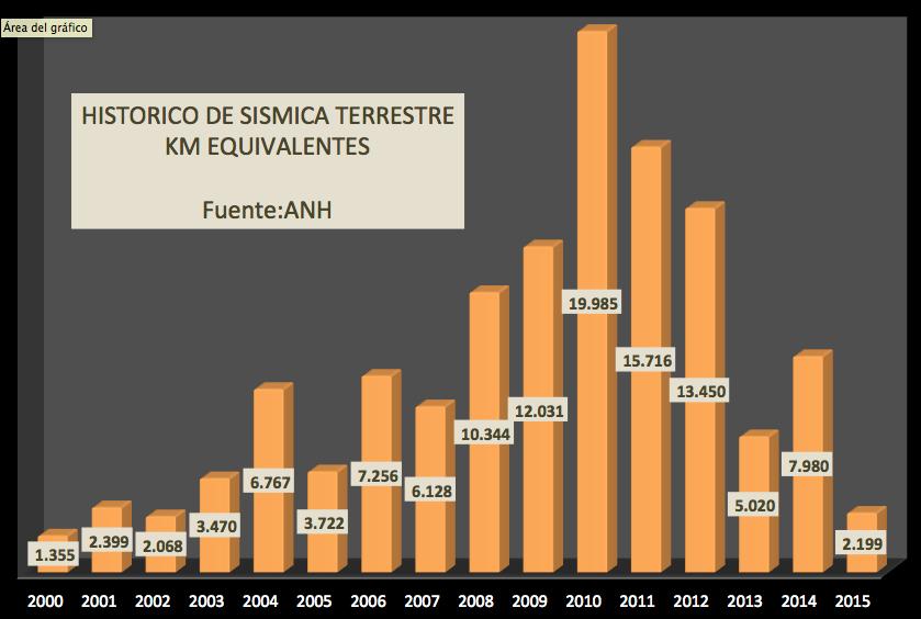 Fig 1. Evolución histórica de la adquisición sísmica en tierra. (ANH)