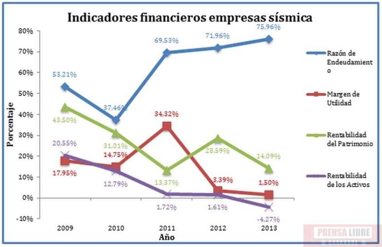 Indicadores de las compañías sísmicas a 2013. CAMPETROL