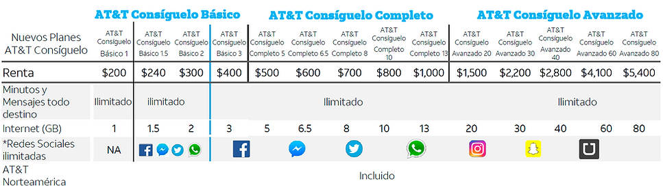 AT&T planes consiguelo