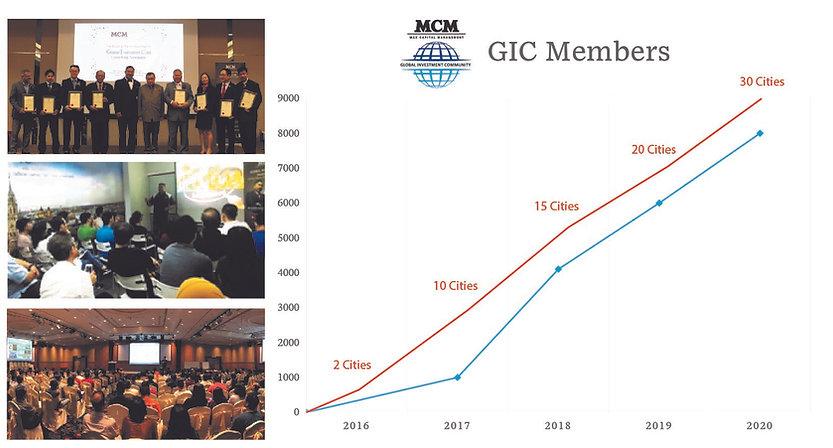 MCM - GIC members statistics - Global Investment Community