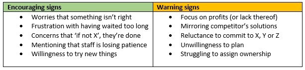 Table with encouraging and warning signs belonging to the question: Why is this urgent?