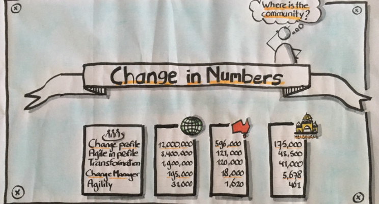 Visualisation of change in numbers displaying data on change manager profile numbers