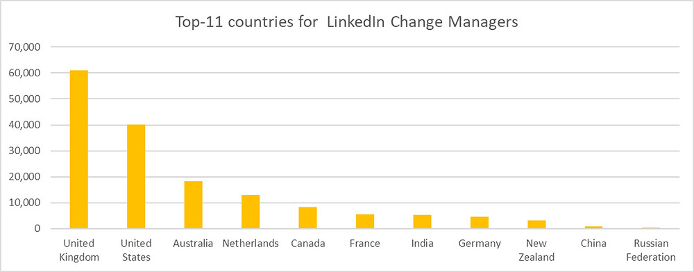Bar graph of Top 11 countries for 'most change managers'