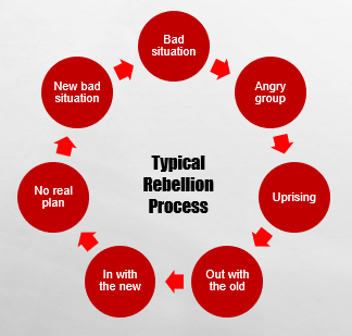 Process for a typical rebellion process