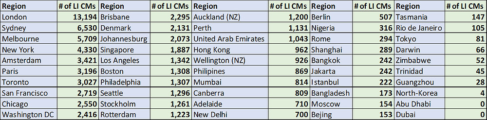 Table of 50 cities and countries and number of change managers