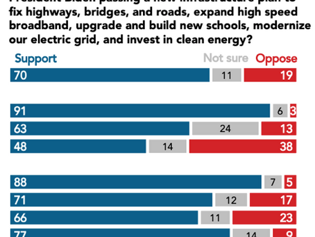 Aside From Knee-Jerk Obstructionism What Are The GOP Problems With The Infrastructure & Jobs Bill?