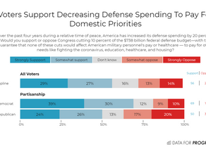 Another Reminder That Biden Sure Ain't Bernie-- Today's Bloated, Immoral Military Budget