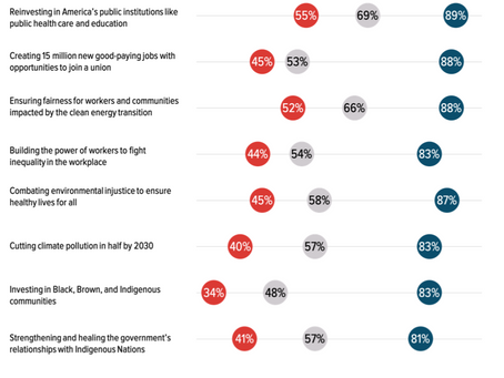 Most Americans Would Like To See Biden Go Bigger, Not Smaller
