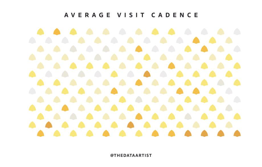 Biological Parents: Visit Cadence