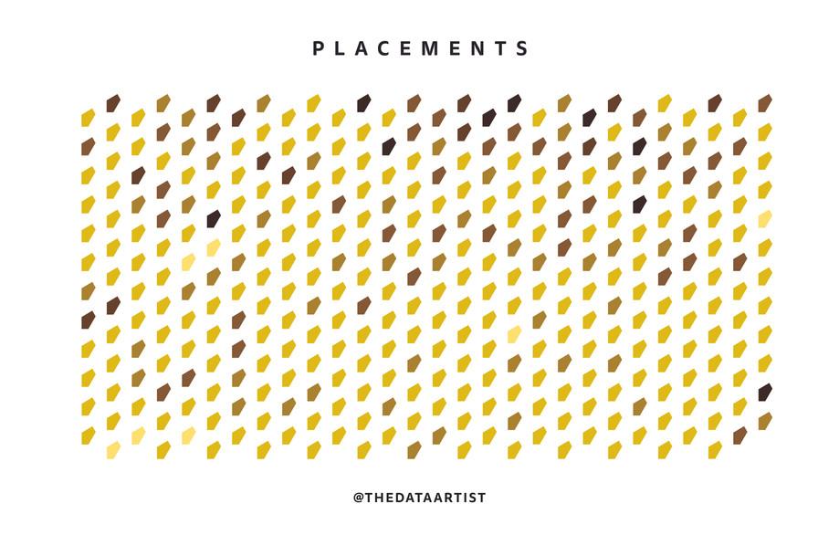 Foster Parents: Placements