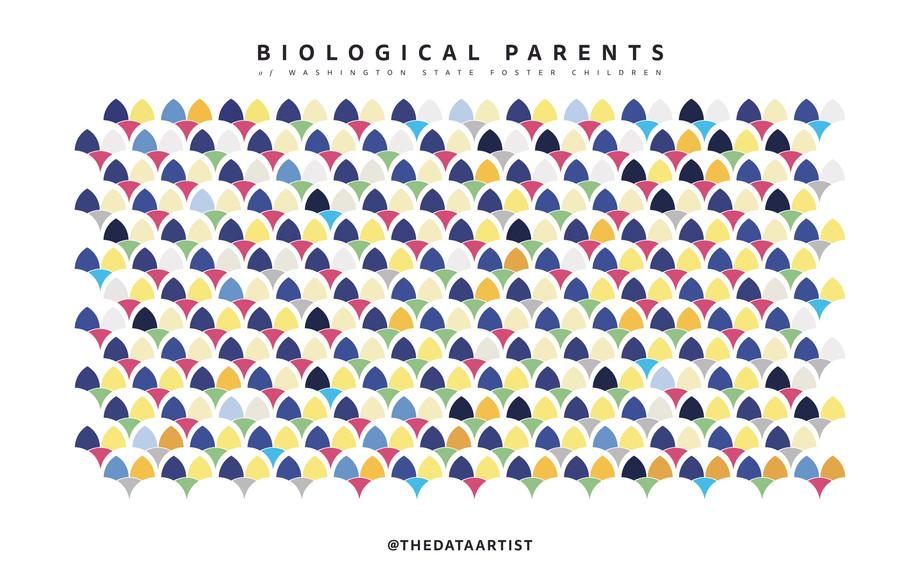 Biological Parents