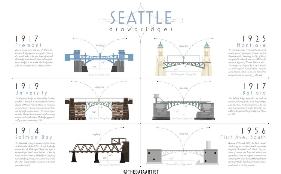 Seattle Drawbridges