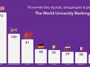 Китайские вузы, которые входят в топ-100 университетов мира