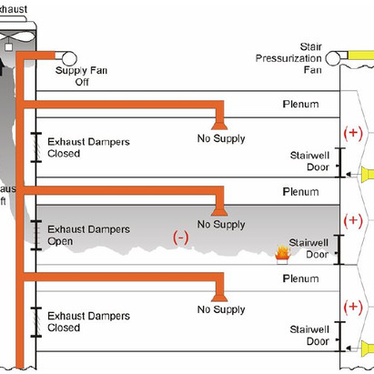 Sensing Pressure in Fire Suppression Systems