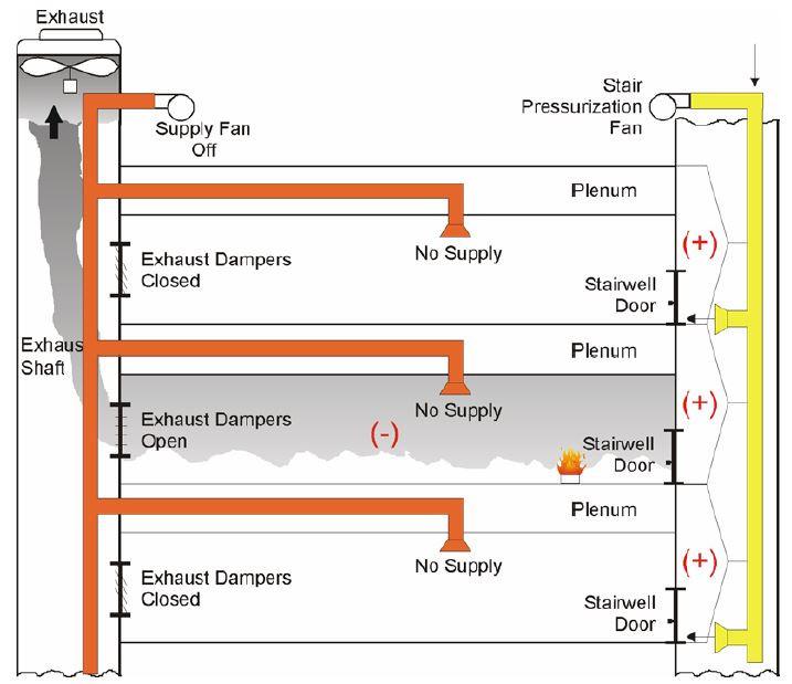 Building Fire Suppression System Diagram