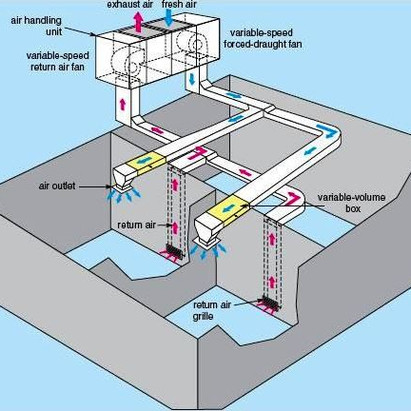 Sensing Flow in Heating & Ventilation Systems