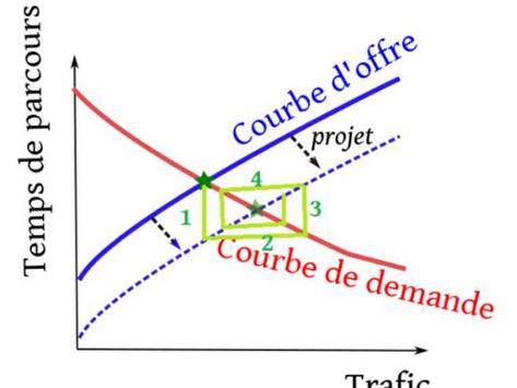 Modéliser le trafic sur un axe congestionné avec une rétroaction des conditions de circulation