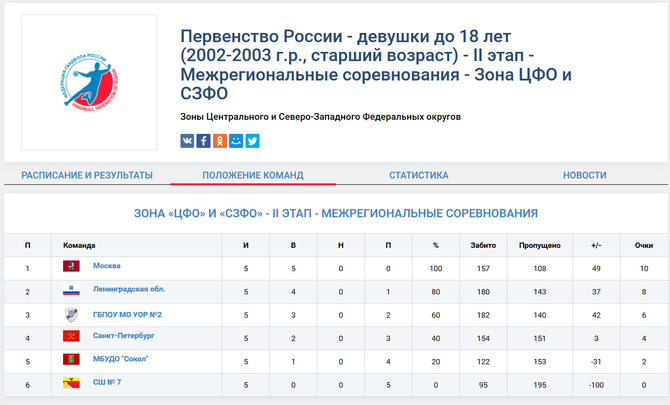 Первенство России по гандболу - девушки до 18 лет (2002-2003 г.р., старший возраст) - II этап - Межр