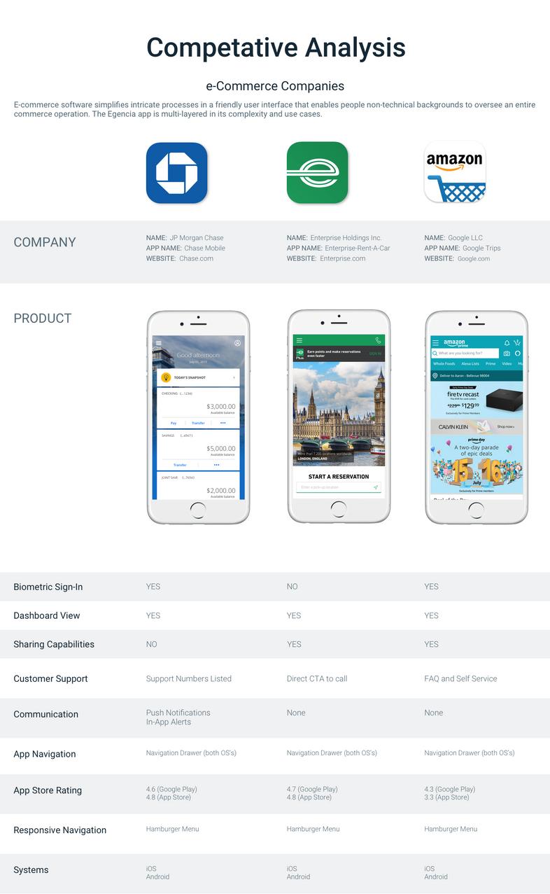 e-Commerce_Competitors.png