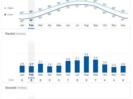 Folly Beach Weather & Average Temperatures