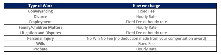 Solicitors Fees