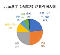 2018年地域別訪日外国人数