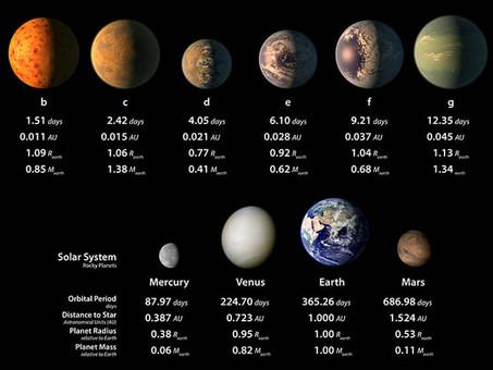 TRAPPIST-1 Gezegenleri Su Yönünden Zengin Olabilir
