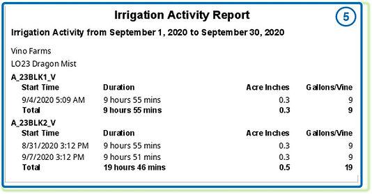 5. Irrigation report.jpg