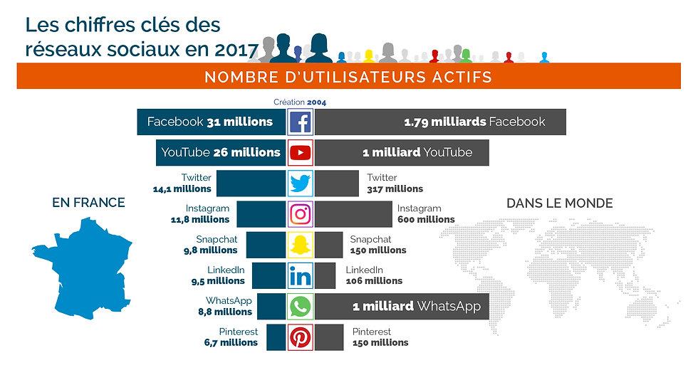 Nombre d'utilisateurs actifs sur les réseaux sociaux