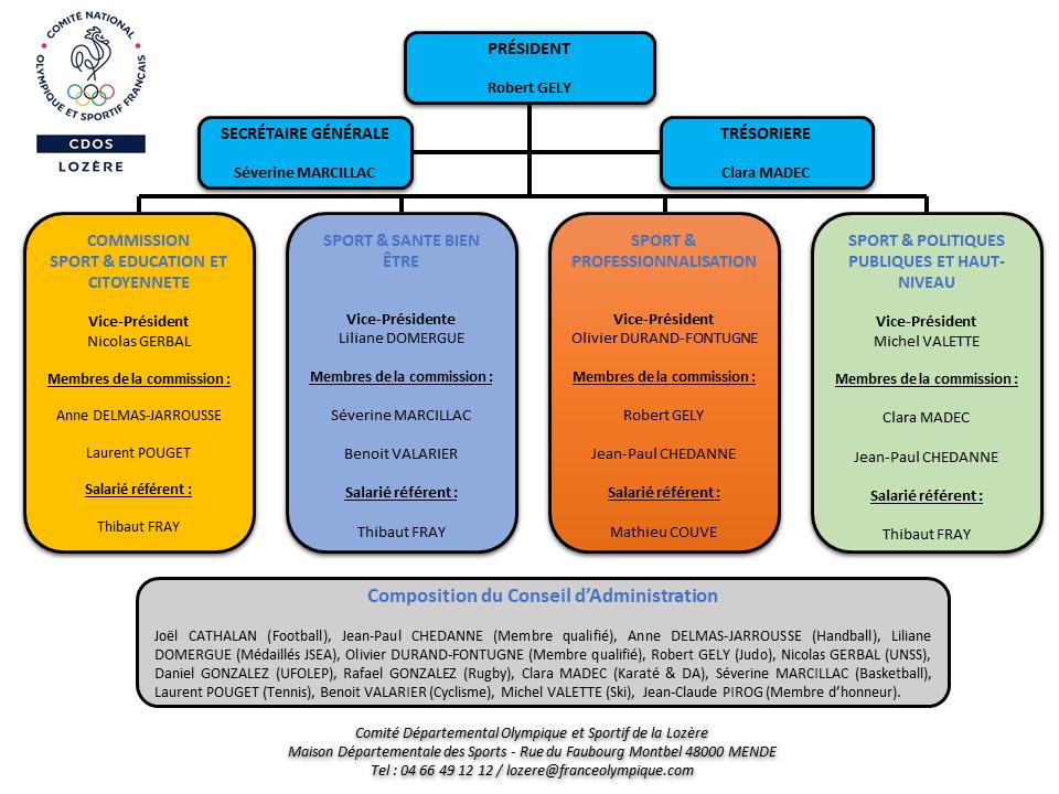 Organigramme 2021-2024.png