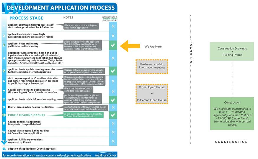 Development Application Process