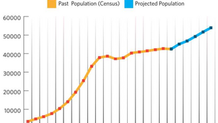 Aging Population & Loss of Young Families
