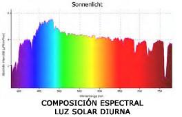 Composición espectral luz solar