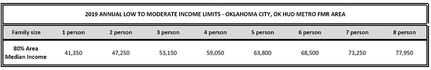 HUD L-M Income Limits.PNG