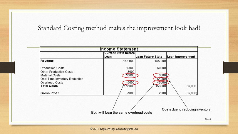 Lean Accounting versus Standard Cost Accounting