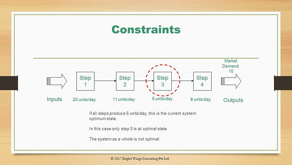 Constraint in a process