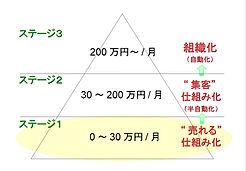 3つのステージ.JPG