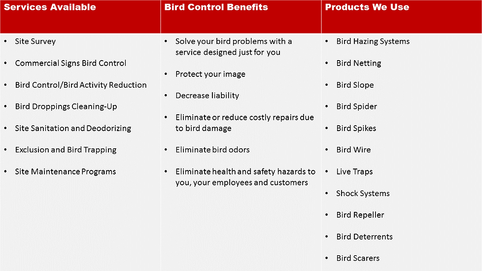 Midway Pest Bird Control Kansas City