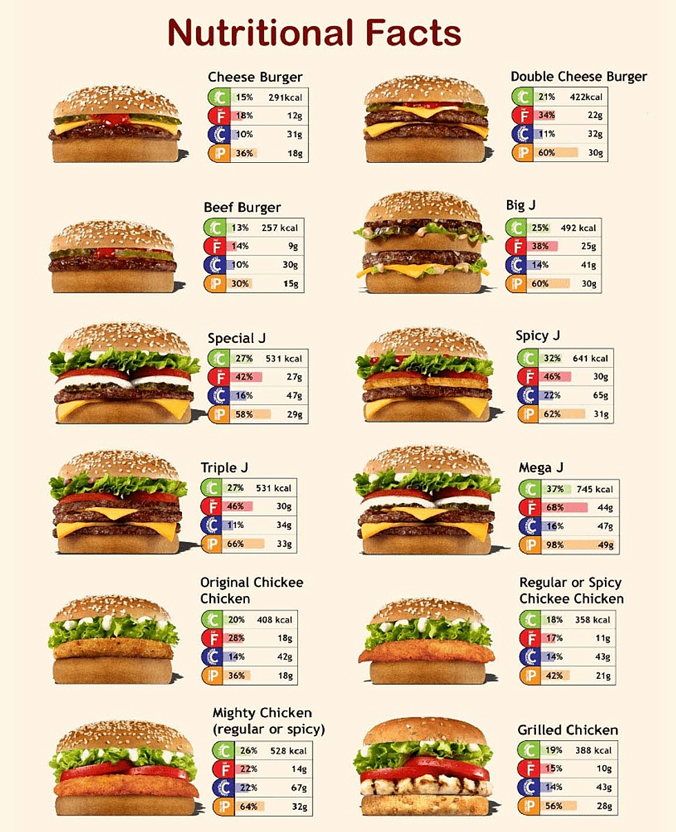 Fast Food For  Calories