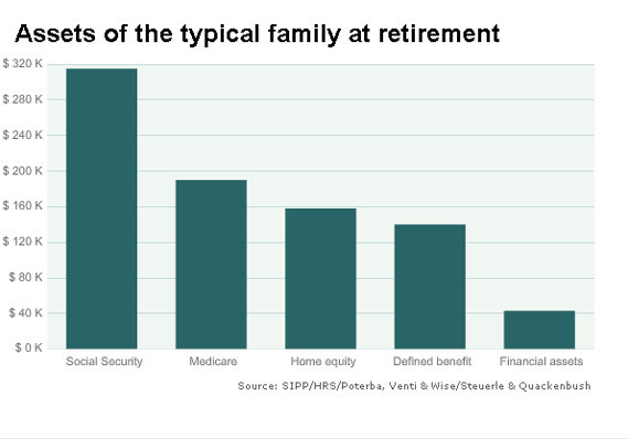 Your biggest assets are Social Security, Medicare