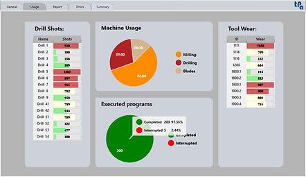 El panel de informe sobre uso y desgaste de Tpa Eye On Machine, el software para analizar los datos estadísticos producidos por los centros de mecanizado