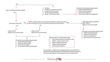 Marketing TBD Crisis Communications Flow