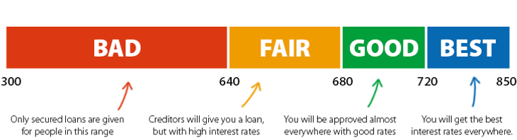 fico-credit-score-scale.png