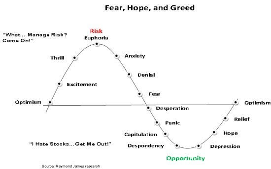 wall street cheat sheet psychology of a market cycle peak recovery through disbelief hope optimism belief thrill euphoria complacency anxiety denial panic capitulation anger depression