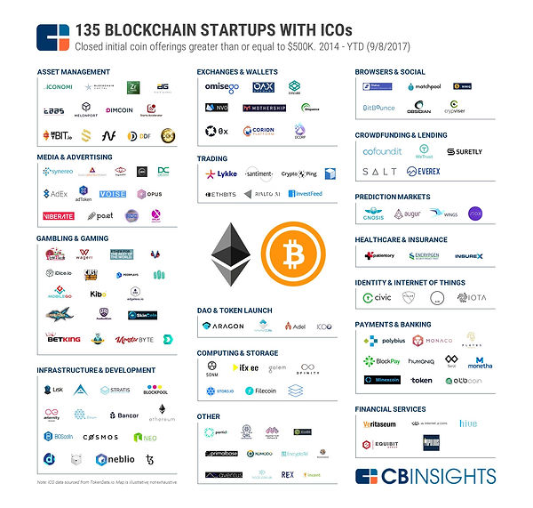 135 blockchain startups with icos initial coin offerings bitcoin ethereum