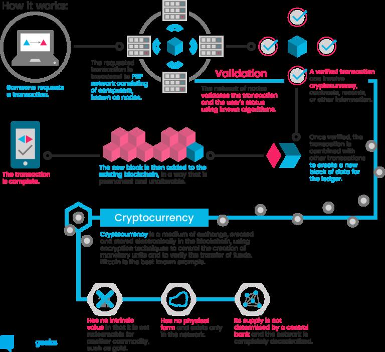 how it works blockchain p2p network validation block cryptocurrency blockgeeks