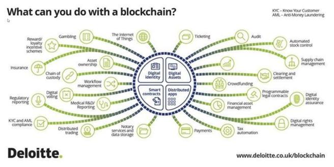 deloitte blockchain digital assets kyc know your customer aml anti-money laundering