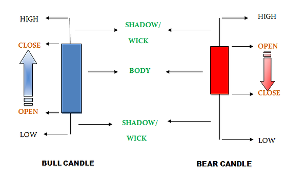 candlestick analysis basics high low open close shadow wick body bull bear candle