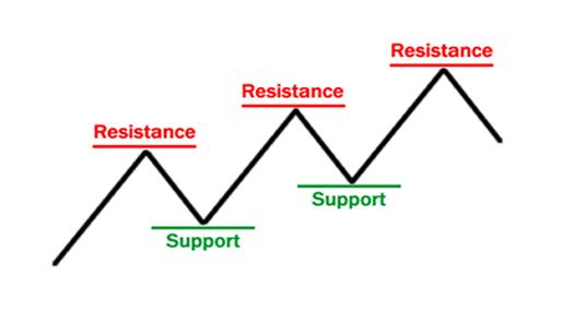 grade1-support-resistance-basics.png